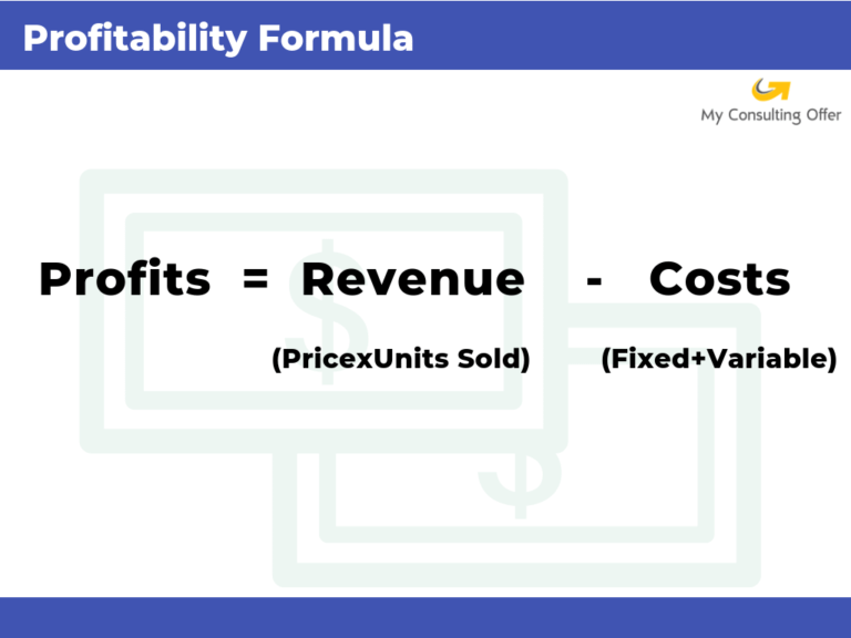 The profitability equation. Profits = revenue - costs.