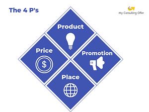 4 P business framework