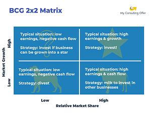 BCG 2x2 business framework