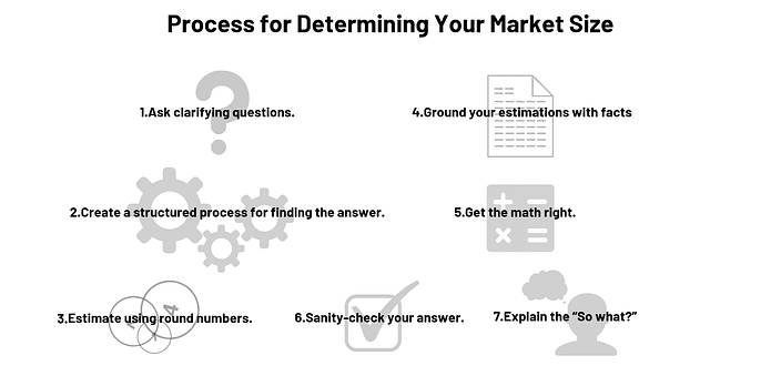 7 steps to answering a market sizing case question