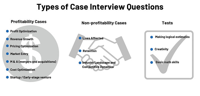 case interview types