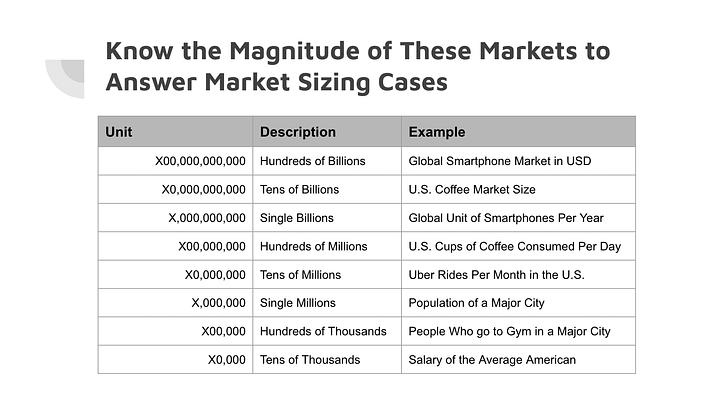 Market sizing question pdf