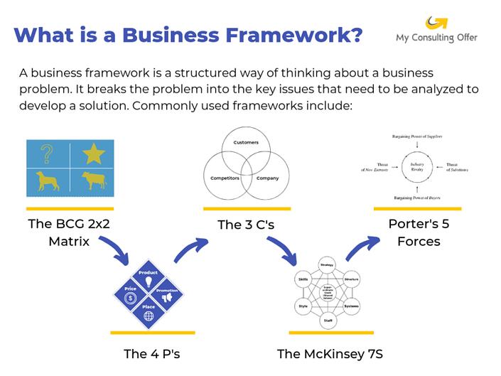 Definition of business framework.