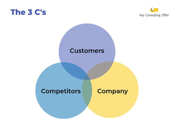 The 3 Cs business framework