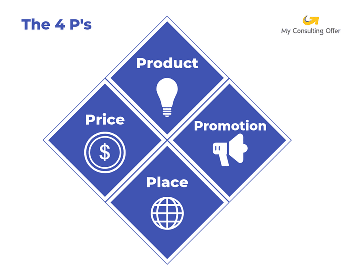 The 4Ps business framework.